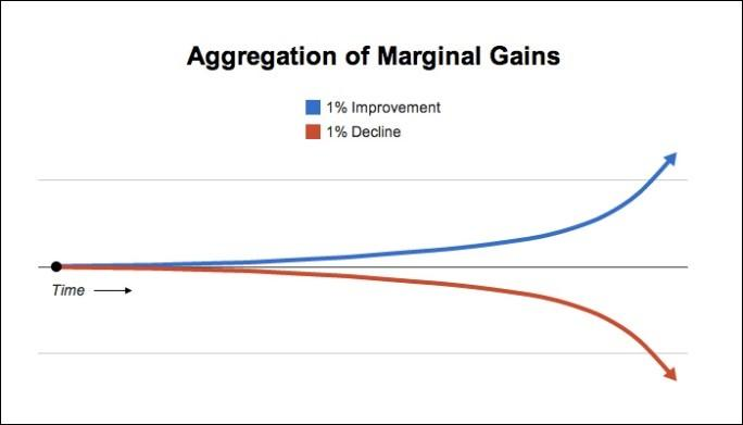 Diagram Aggregation of Marginal Gains
